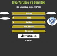 Iliya Yurukov vs Dani Kiki h2h player stats