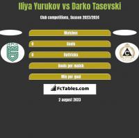 Iliya Yurukov vs Darko Tasevski h2h player stats