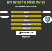 Iliya Yurukov vs Davide Mariani h2h player stats