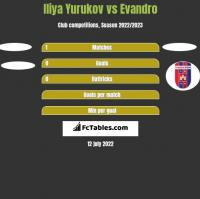 Iliya Yurukov vs Evandro h2h player stats