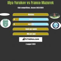 Iliya Yurukov vs Franco Mazurek h2h player stats