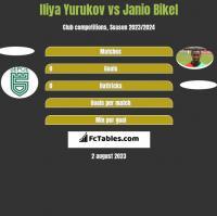 Iliya Yurukov vs Janio Bikel h2h player stats