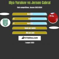 Iliya Yurukov vs Jerson Cabral h2h player stats
