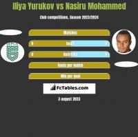 Iliya Yurukov vs Nasiru Mohammed h2h player stats