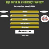 Iliya Yurukov vs Nikolay Tsvetkov h2h player stats