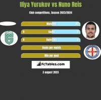 Iliya Yurukov vs Nuno Reis h2h player stats