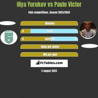 Iliya Yurukov vs Paulo Victor h2h player stats