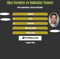 Iliya Yurukov vs Radoslav Tsonev h2h player stats