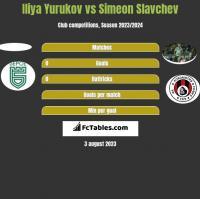 Iliya Yurukov vs Simeon Slavchev h2h player stats