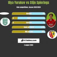 Iliya Yurukov vs Stijn Spierings h2h player stats