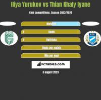 Iliya Yurukov vs Thian Khaly Iyane h2h player stats