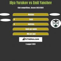 Iliya Yurukov vs Emil Yanchev h2h player stats