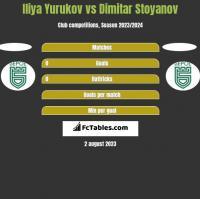 Iliya Yurukov vs Dimitar Stoyanov h2h player stats