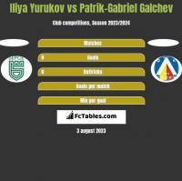 Iliya Yurukov vs Patrik-Gabriel Galchev h2h player stats