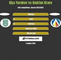 Iliya Yurukov vs Andrian Kraev h2h player stats