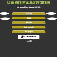 Leon Murphy vs Andrew Stirling h2h player stats