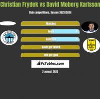 Christian Frydek vs David Moberg Karlsson h2h player stats