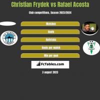 Christian Frydek vs Rafael Acosta h2h player stats
