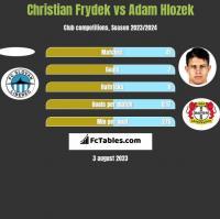 Christian Frydek vs Adam Hlozek h2h player stats