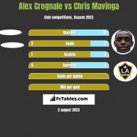 Alex Crognale vs Chris Mavinga h2h player stats