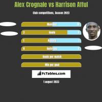Alex Crognale vs Harrison Afful h2h player stats