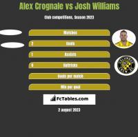 Alex Crognale vs Josh Williams h2h player stats
