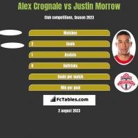 Alex Crognale vs Justin Morrow h2h player stats