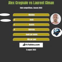 Alex Crognale vs Laurent Ciman h2h player stats