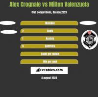 Alex Crognale vs Milton Valenzuela h2h player stats