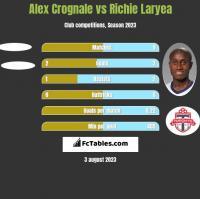 Alex Crognale vs Richie Laryea h2h player stats