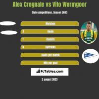 Alex Crognale vs Vito Wormgoor h2h player stats