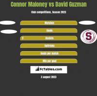 Connor Maloney vs David Guzman h2h player stats