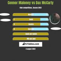 Connor Maloney vs Dax McCarty h2h player stats