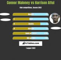Connor Maloney vs Harrison Afful h2h player stats