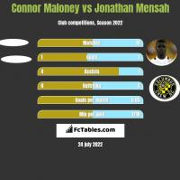 Connor Maloney vs Jonathan Mensah h2h player stats