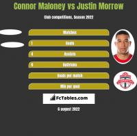 Connor Maloney vs Justin Morrow h2h player stats
