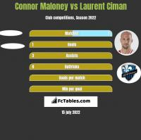 Connor Maloney vs Laurent Ciman h2h player stats
