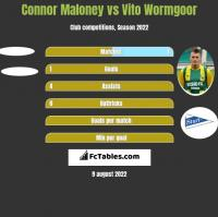Connor Maloney vs Vito Wormgoor h2h player stats