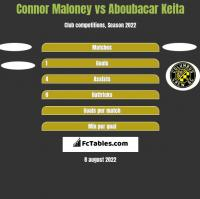 Connor Maloney vs Aboubacar Keita h2h player stats