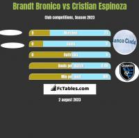 Brandt Bronico vs Cristian Espinoza h2h player stats