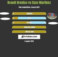 Brandt Bronico vs Enzo Martinez h2h player stats