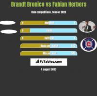 Brandt Bronico vs Fabian Herbers h2h player stats