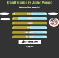 Brandt Bronico vs Junior Moreno h2h player stats