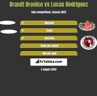 Brandt Bronico vs Lucas Rodriguez h2h player stats