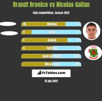 Brandt Bronico vs Nicolas Gaitan h2h player stats