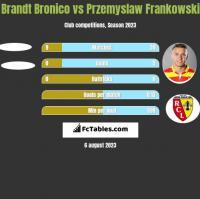 Brandt Bronico vs Przemysław Frankowski h2h player stats