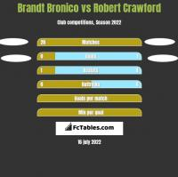 Brandt Bronico vs Robert Crawford h2h player stats