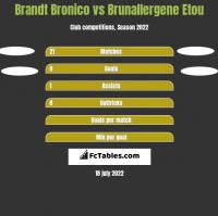 Brandt Bronico vs Brunallergene Etou h2h player stats