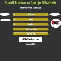 Brandt Bronico vs Djordje Mihailovic h2h player stats