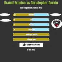 Brandt Bronico vs Christopher Durkin h2h player stats